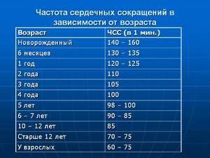 Ratele frecvenței cardiace depind de vârstă