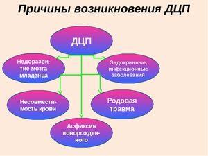 Metode de tratament dsp
