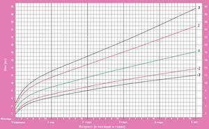 Greutatea copilului conform tabelului