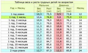Tabelul înălțimii și greutății copilului