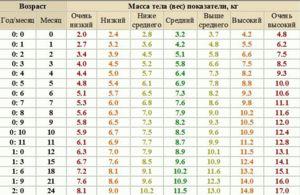 Norma greutății și înălțimii