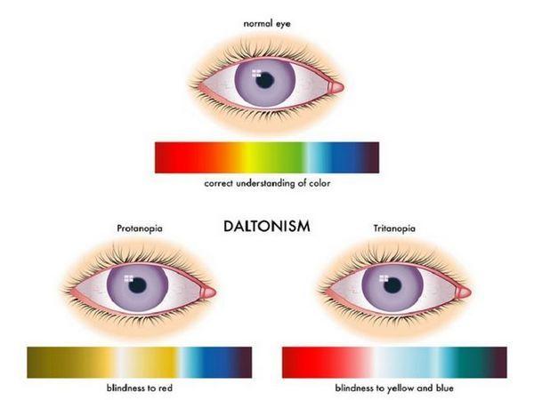 Viziune cu daltonism