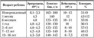 Norma numărului de leucocite
