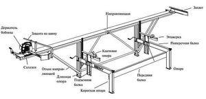 Mini-gater: varietăți de modele de proiectare manuală