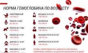 Hemoglobina în sângele unui copil