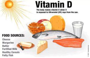 Ce trebuie să știți despre vitamina D.