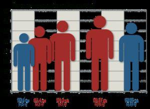 Cum se calculează greutatea și înălțimea unui adolescent