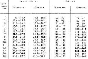Norma de greutate și de înălțime în adolescență