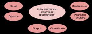Tipuri de sângerare în tractul gastrointestinal - o diagramă vizuală