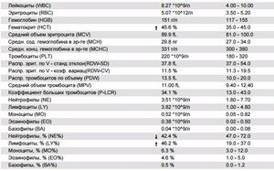 Creșterea limfocitelor: cauze