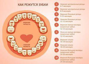 Care sunt simptomele la tăierea dinților?