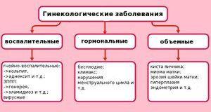 Dureri ginecologice și abdominale