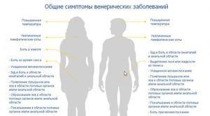 Simptomele bolilor cu transmitere sexuală - tabelul rezumat