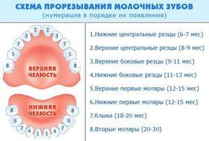 Modul în care dinții au tăiat simptomele