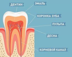Structura dintelui arată că este alcătuită din mai multe straturi