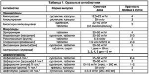 Reguli pentru administrarea și dozarea antibioticelor