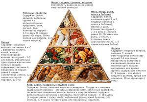 Nutriție pentru osteocondroză - alegeți o dietă