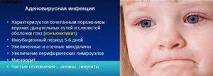 Infecția cu adenovirus - definiția și descrierea termenului